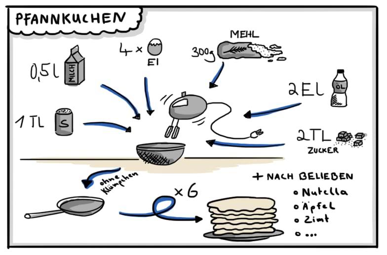 Sketchnoting Pfannkuchen