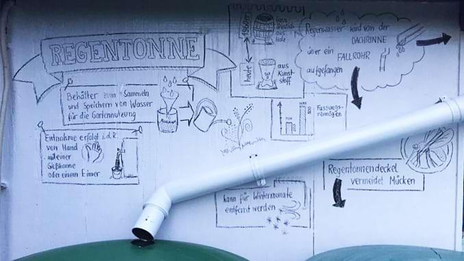 Sketchnotes Regentonne