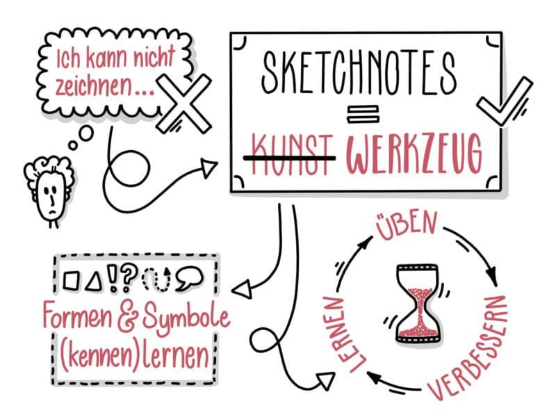 Sketchnote - Sketchnotes sind keine Kunst sondern ein Werkzeug