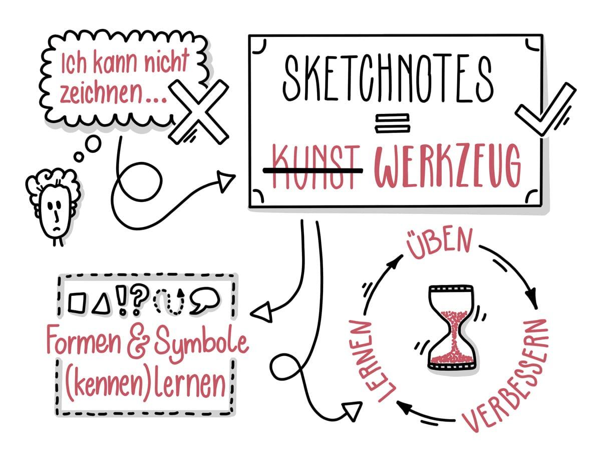 Sketchnotes Sketchnoting Dein Kreatives Werkzeug