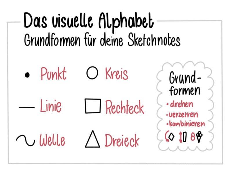 Visuelles Alphabet für Sketchnotes