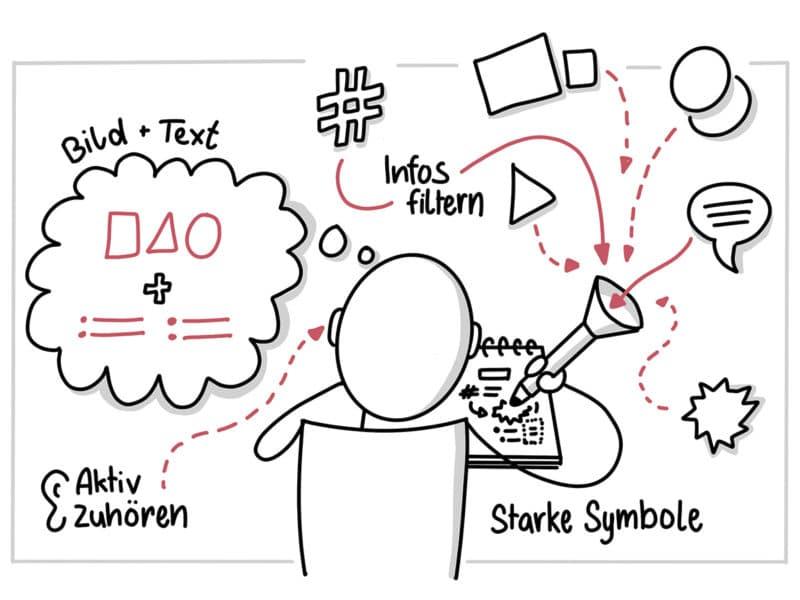 Informationen filtern und festhalten mit Sketchnotes