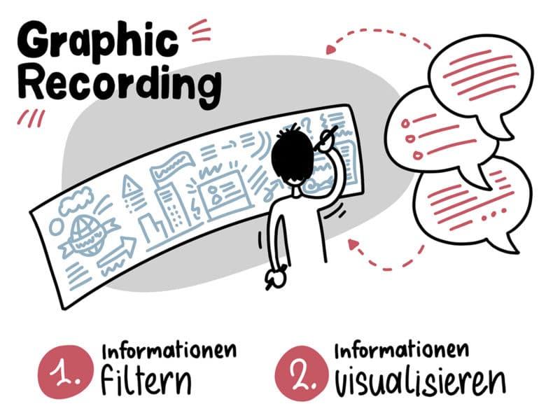 Zwei Schichten des Graphic Recordings