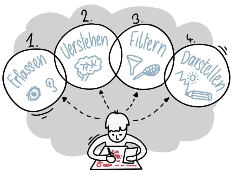 Visualisieren in vier Schritten