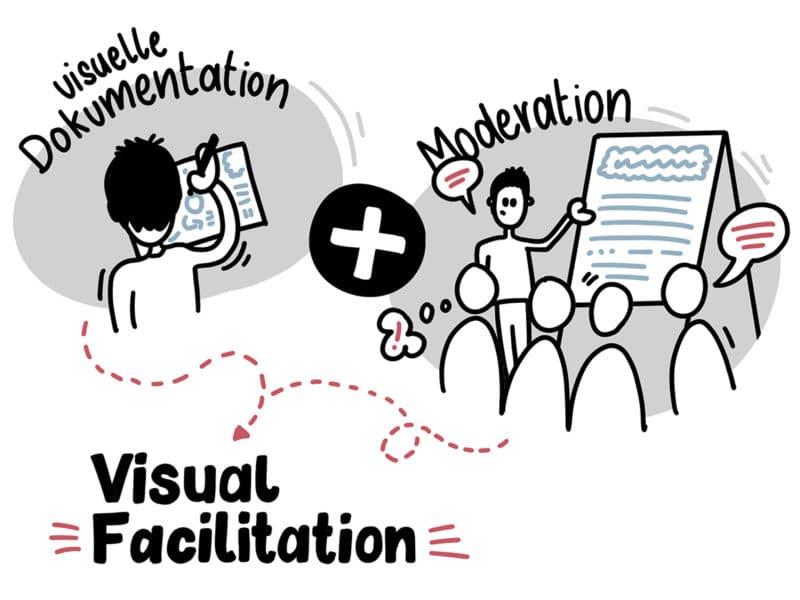 Visuelle Dokumentation und Moderation