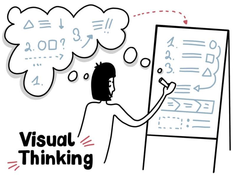 Visuelles Denken