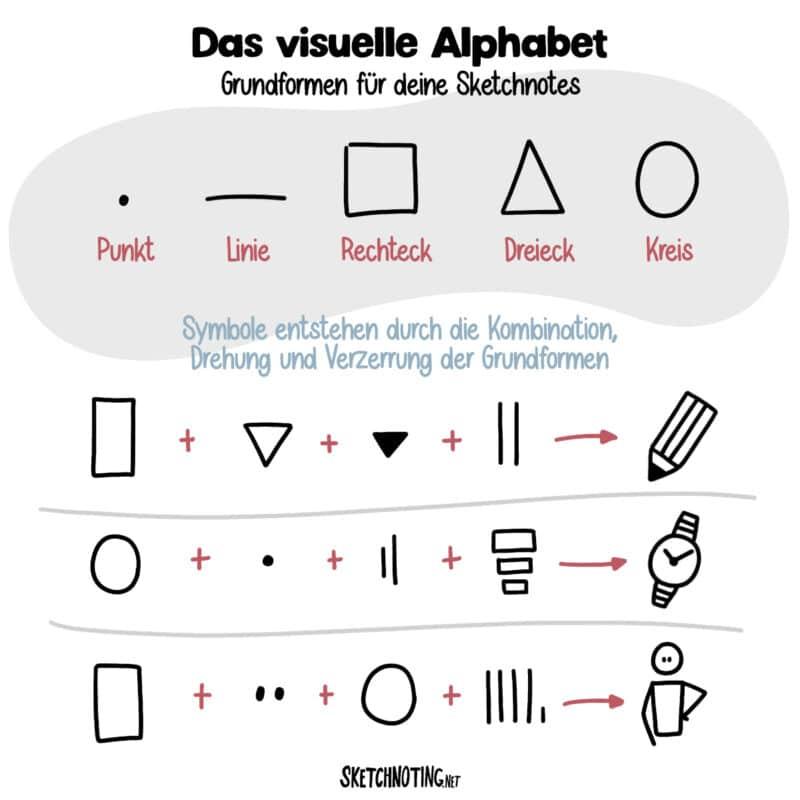 Absolute Grundformen des visuellen Alphabets