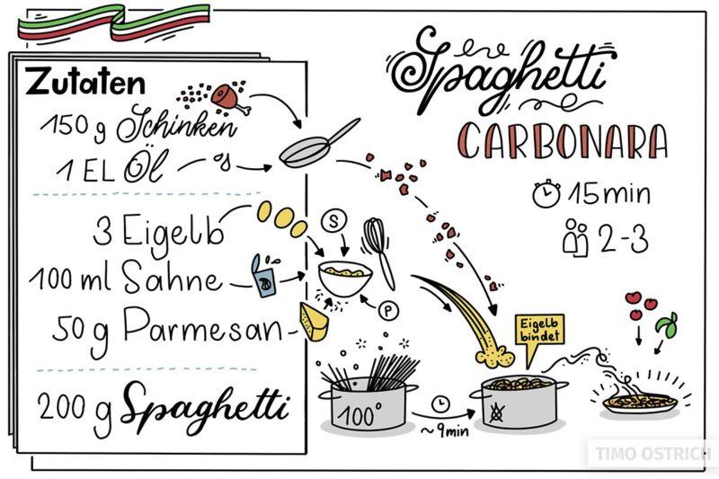 Sketchrezept Spaghetti Carbonara