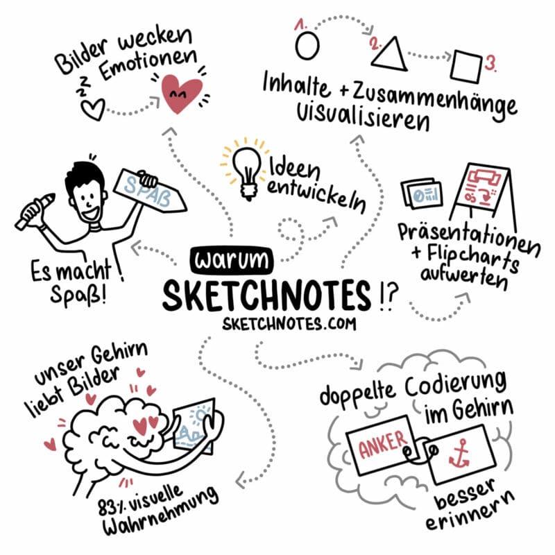 Eine Sketchnote über die Vorteile von Sketchnotes